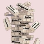 stylised Jenga set with business functions and focuses on each block such as sales, production, safety, profit etc. some blocks have been removed from lower levels and others are falling from the top.