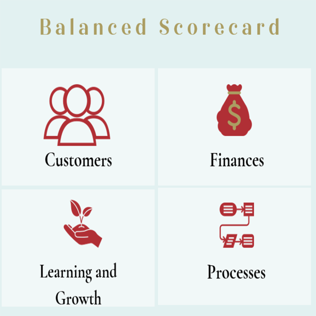 A chart showing the areas considered by a Balanced Score Card: Customers (represented by an icon depicting people), Finances (represented by a money bag icon), Learning and Growth (represented by an icon of a hand holding a seedling) and Processes (represented by an icon of a flowchart).