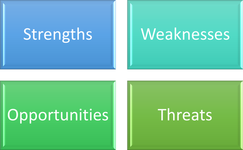 Four boxes are arranged in a grid. The boxes in the top row are labelled 'Strengths' and 'Weaknesses'. The boxes in the bottom row are labelled 'Opportunities' and 'Threats'.